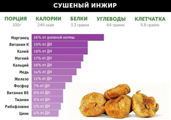 Инжир свежий полезные свойства, калорийность